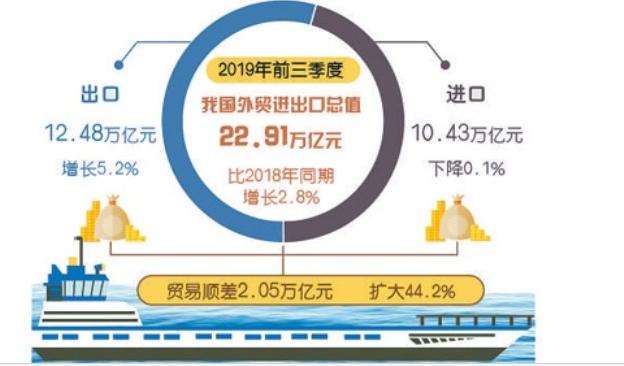 前三季度外贸运行稳中提质 比去年同期增长2.8%