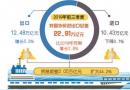 前三季度外贸运行稳中提质 民营企业进出口增长10.4%