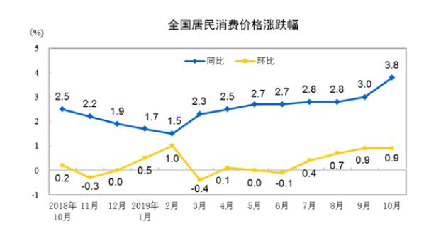 10月经济成绩单今揭晓 基建投资增速将延续回升
