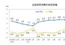 10月經濟成shan)ji)單今揭曉 社零增速或重回8%