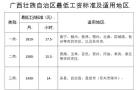 3省份上调最低工资标准 上海2480元位居全国榜首